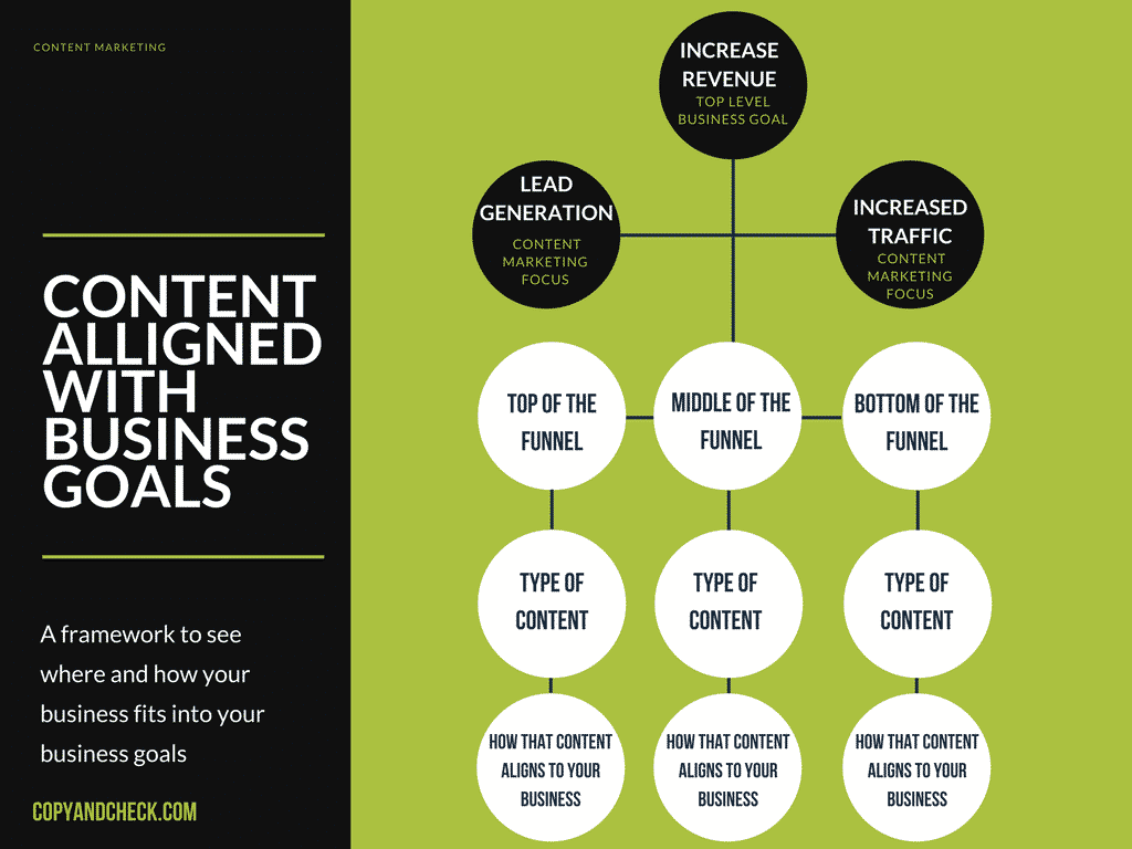 allign content marketing with business goals