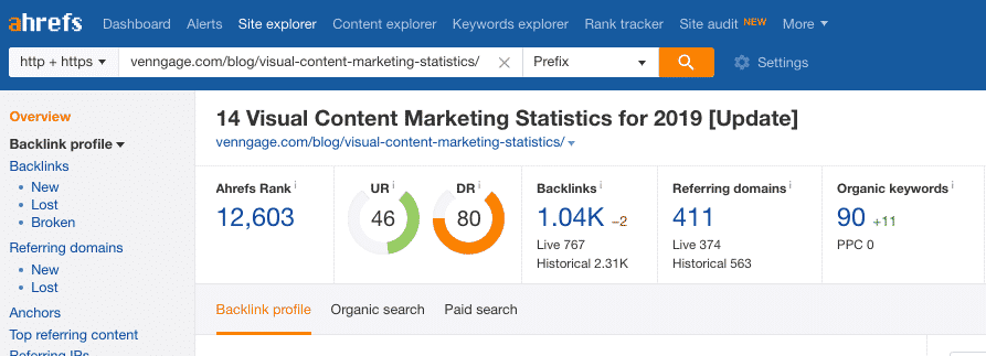 ahrefs content marketing saas