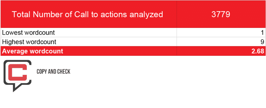 call to action statistics