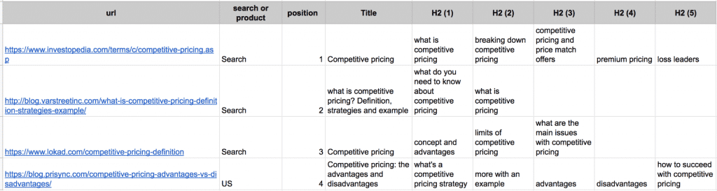 content marketing competitors framework
